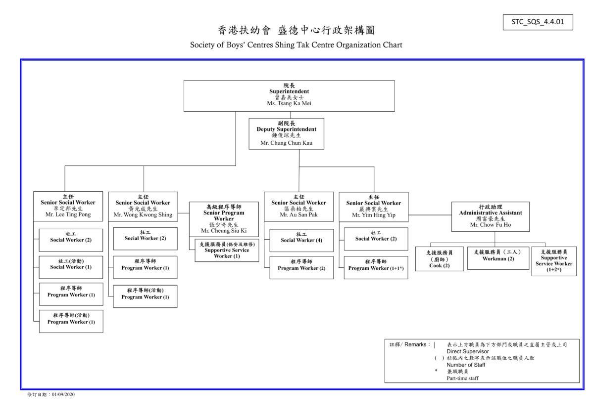 20200901 行政架構圖